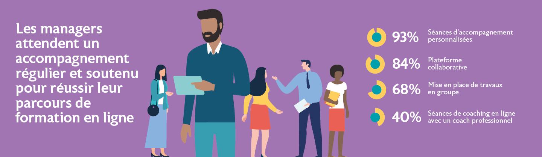 En conséquence, les managers attendent un accompagnement régulier et soutenu pour réussir leur parcours de formation en ligne.