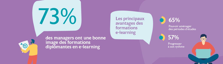 À l'heure de la mobilité[2], la formation en e-learning est qualifiée de flexible (79 %) avec pour avantages majeurs de pouvoir aménager les périodes d'études selon son emploi du temps (65 %) et de progresser à son rythme (57 %).