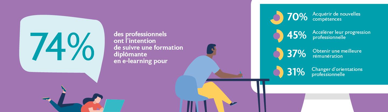 Dans les deux prochaines années, 74 % des professionnels ont l'intention de suivre une formation diplômante en e-learning pour :  acquérir de nouvelles compétences (70 %), accélérer leur progression professionnelle (45 %), obtenir une meilleure rémunération (37 %), changer d'orientations professionnelle (31 %).